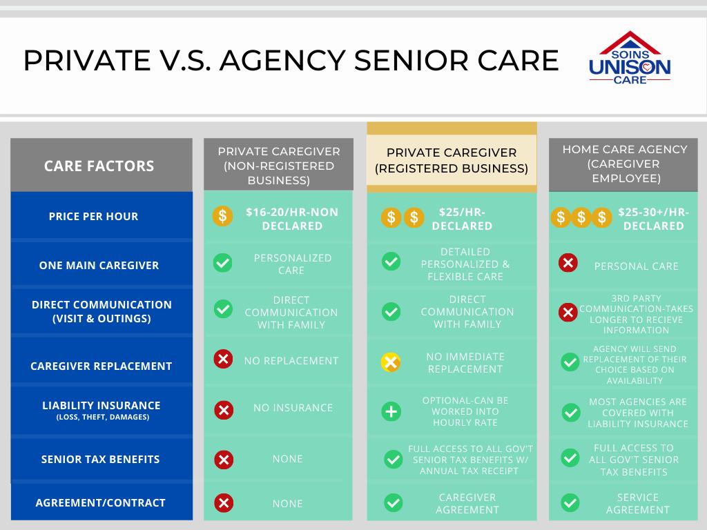 licenced private caregiver-unison care